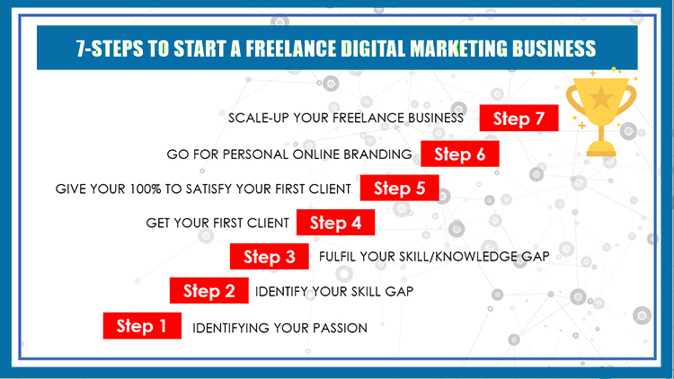 Start-Freelance-Digital-Marketing-Business